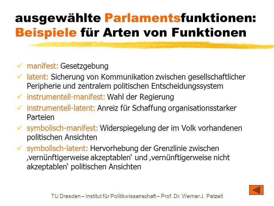 ausgewählte Parlamentsfunktionen: Beispiele für Arten von Funktionen