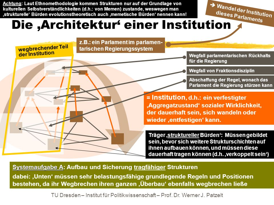 Die 'Architektur' einer Institution