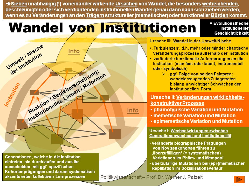 Wandel von Institutionen
