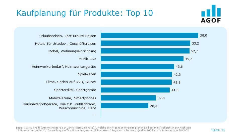 Kaufplanung für Produkte: Top 10