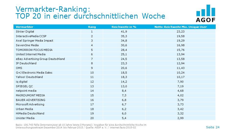 Vermarkter-Ranking: TOP 20 in einer durchschnittlichen Woche