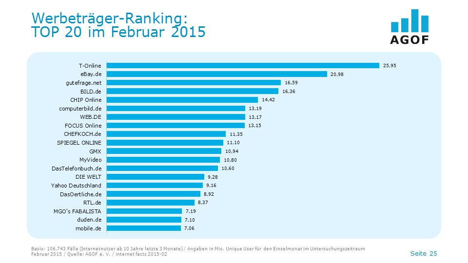 Werbeträger-Ranking: TOP 20 im Februar 2015