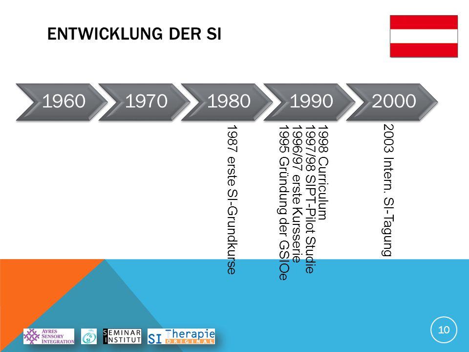 Entwicklung der SI 1960. 1970. 1980. 1990. 2000.