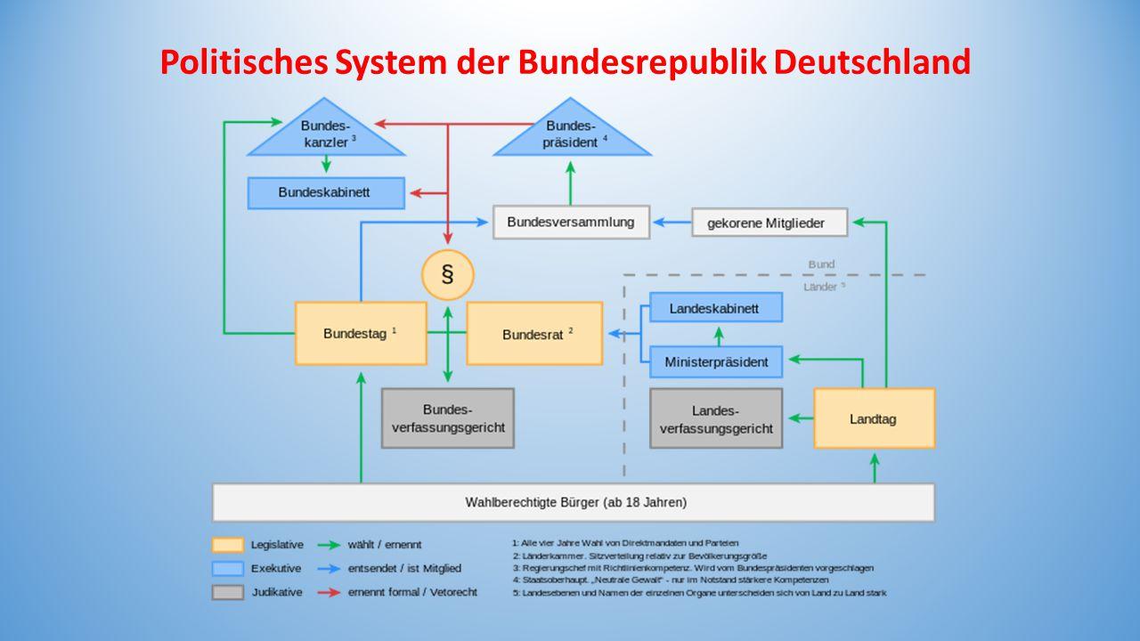 Politisches System der Bundesrepublik Deutschland