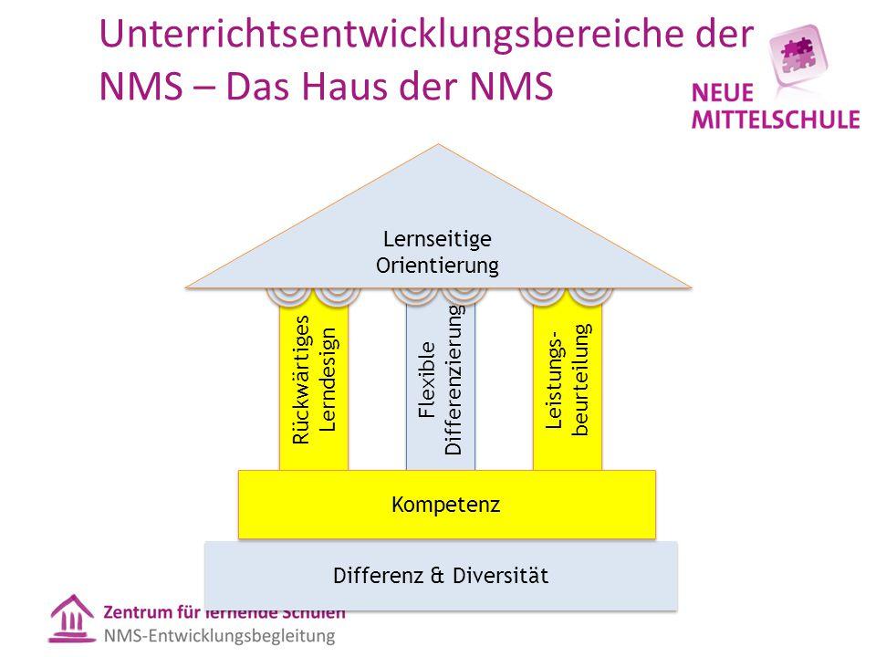 Unterrichtsentwicklungsbereiche der NMS – Das Haus der NMS