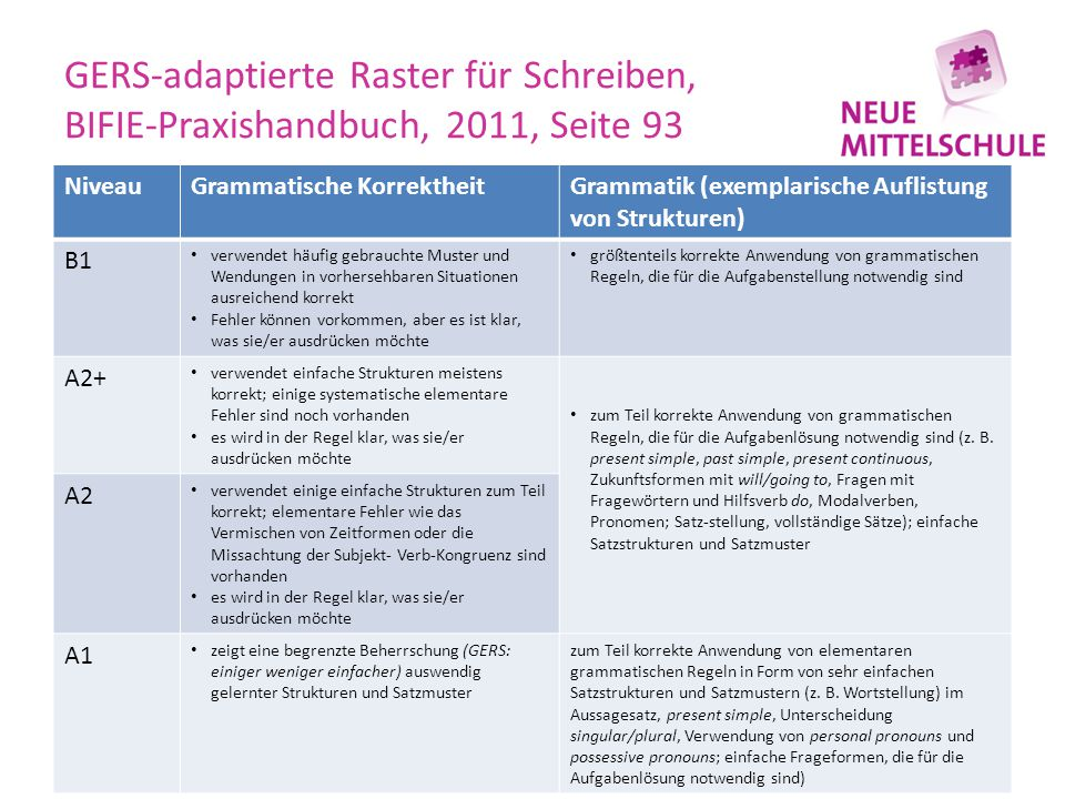 GERS-adaptierte Raster für Schreiben, BIFIE-Praxishandbuch, 2011, Seite 93