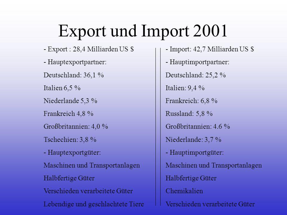 Export und Import 2001 - Export : 28,4 Milliarden US $