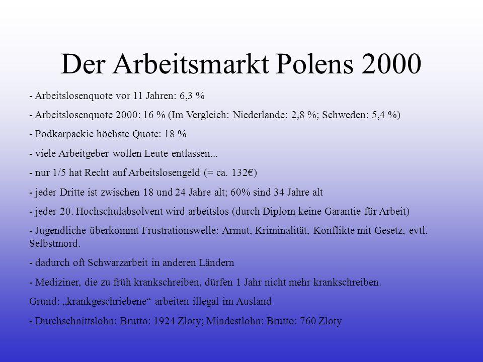Der Arbeitsmarkt Polens 2000