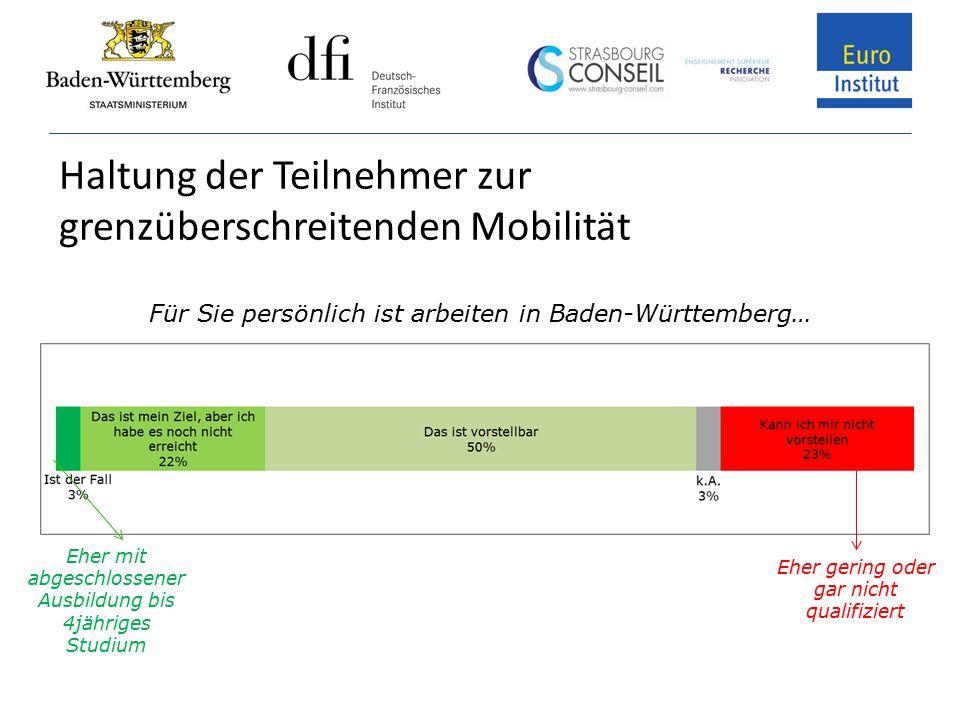 Haltung der Teilnehmer zur grenzüberschreitenden Mobilität