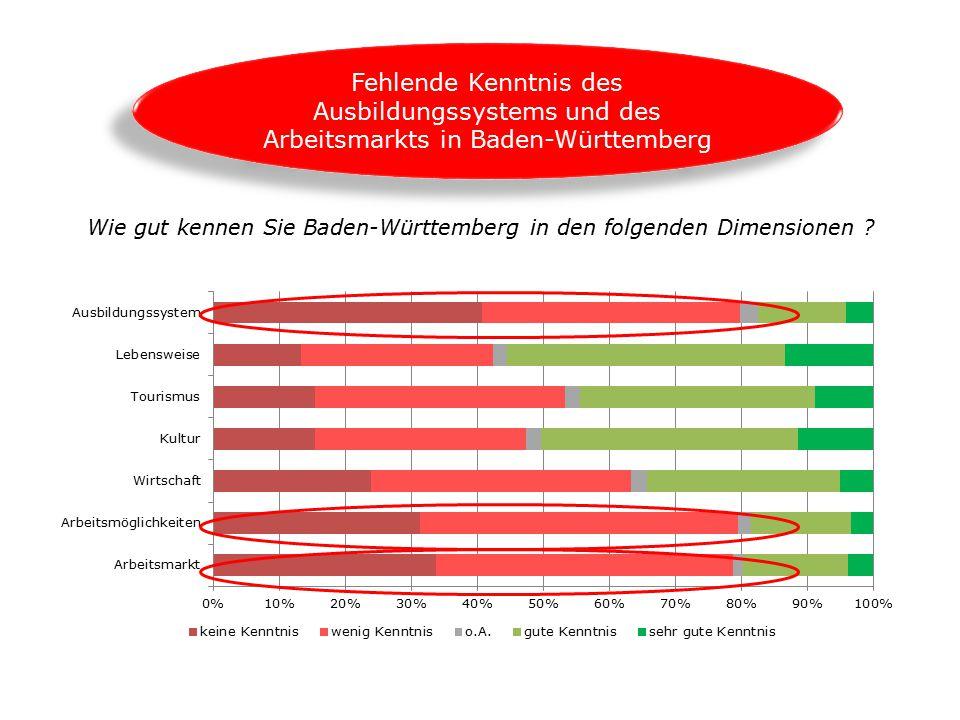 Wie gut kennen Sie Baden-Württemberg in den folgenden Dimensionen