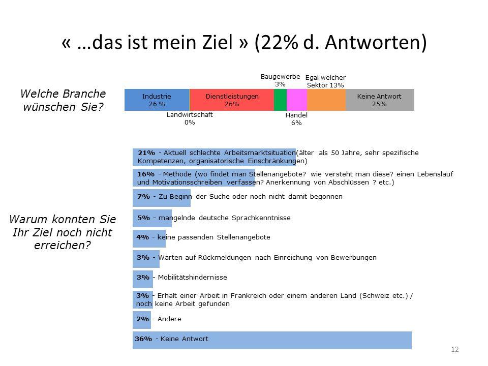 « …das ist mein Ziel » (22% d. Antworten)
