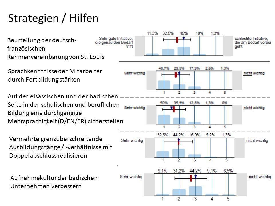 Strategien / Hilfen Beurteilung der deutsch-französischen