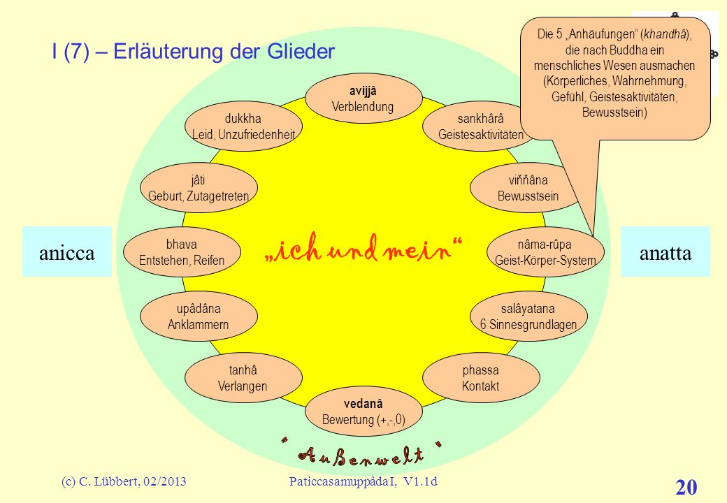 I (7) – Erläuterung der Glieder