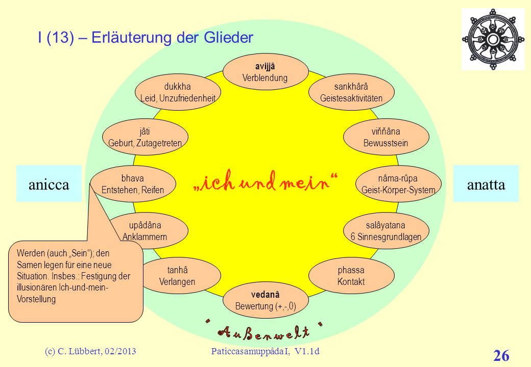I (13) – Erläuterung der Glieder