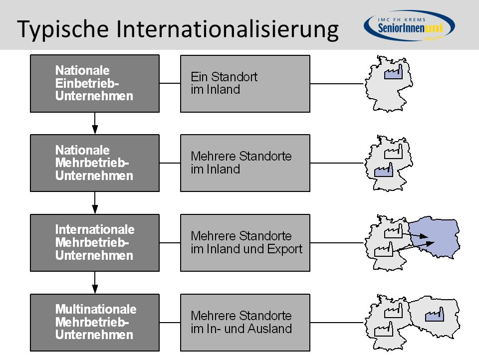 Typische Internationalisierung