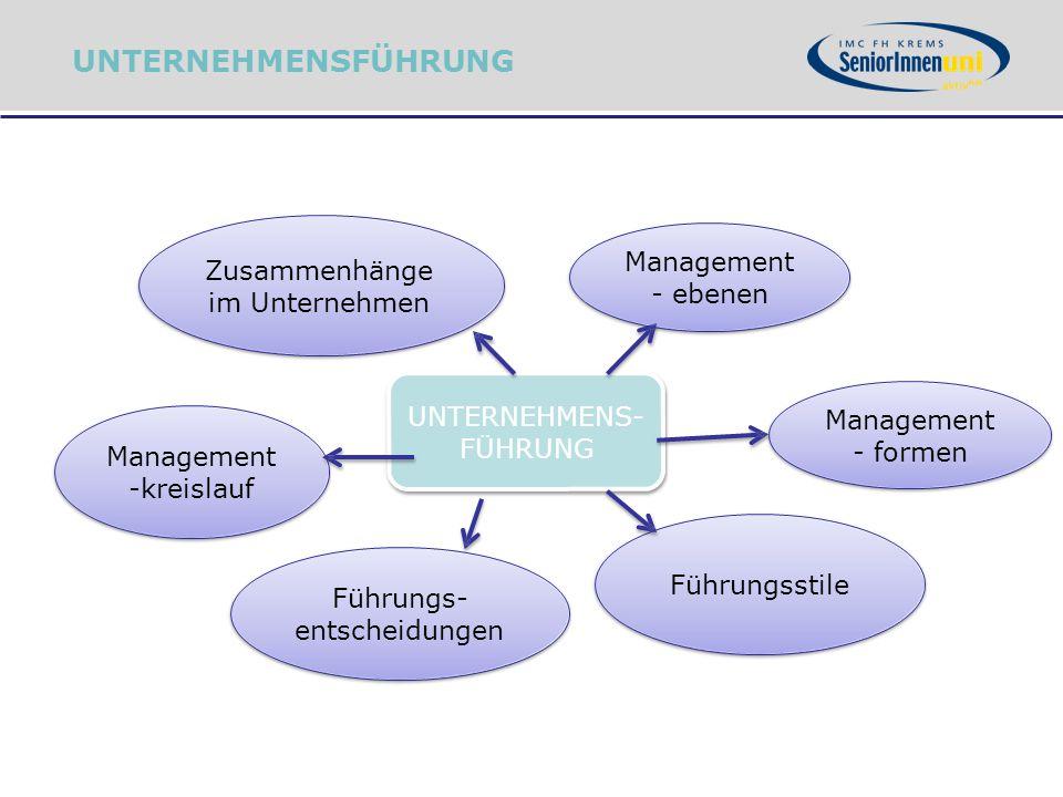 UNTERNEHMENSFÜHRUNG Management Zusammenhänge im Unternehmen - ebenen