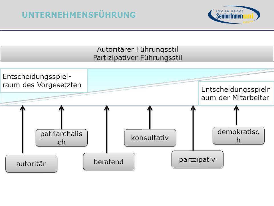 UNTERNEHMENSFÜHRUNG Autoritärer Führungsstil Partizipativer Führungsstil. Entscheidungsspiel- raum des Vorgesetzten.