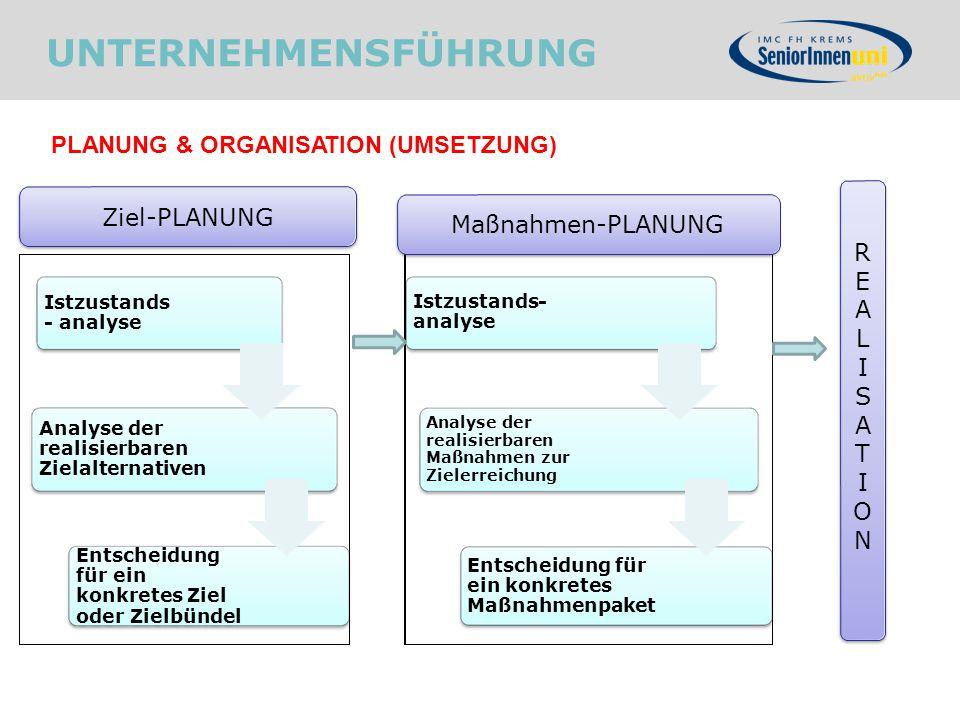 UNTERNEHMENSFÜHRUNG PLANUNG & ORGANISATION (UMSETZUNG) Ziel-PLANUNG