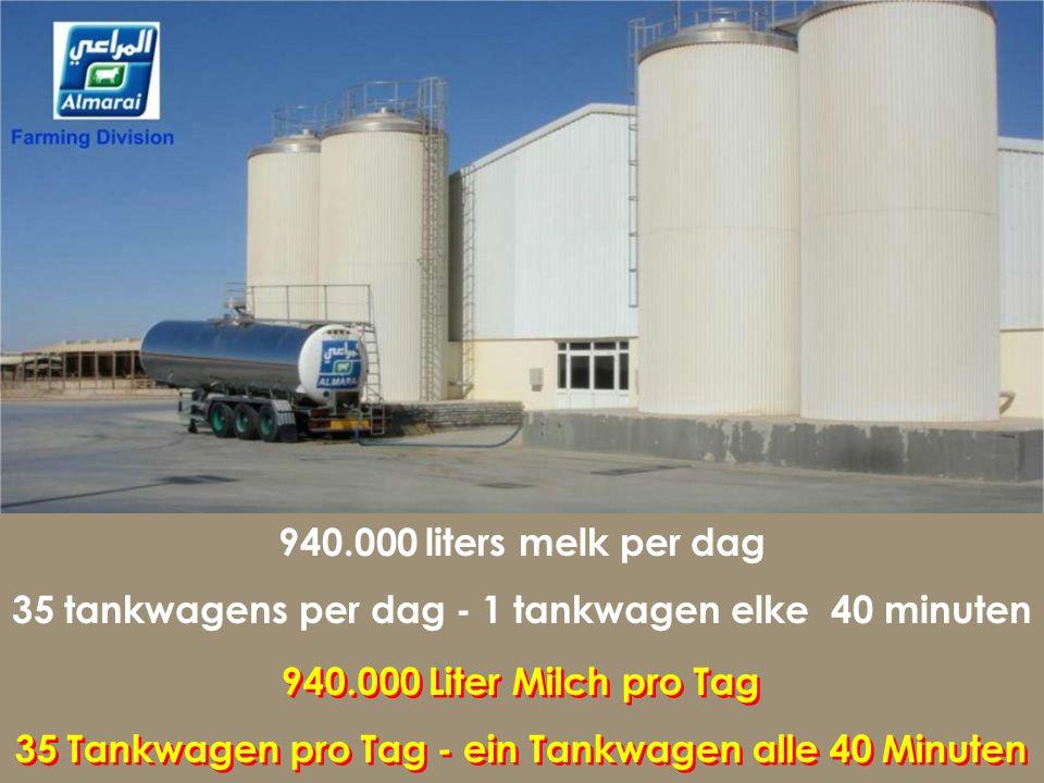 940.000 liters melk per dag 35 tankwagens per dag - 1 tankwagen elke 40 minuten. 940.000 Liter Milch pro Tag.