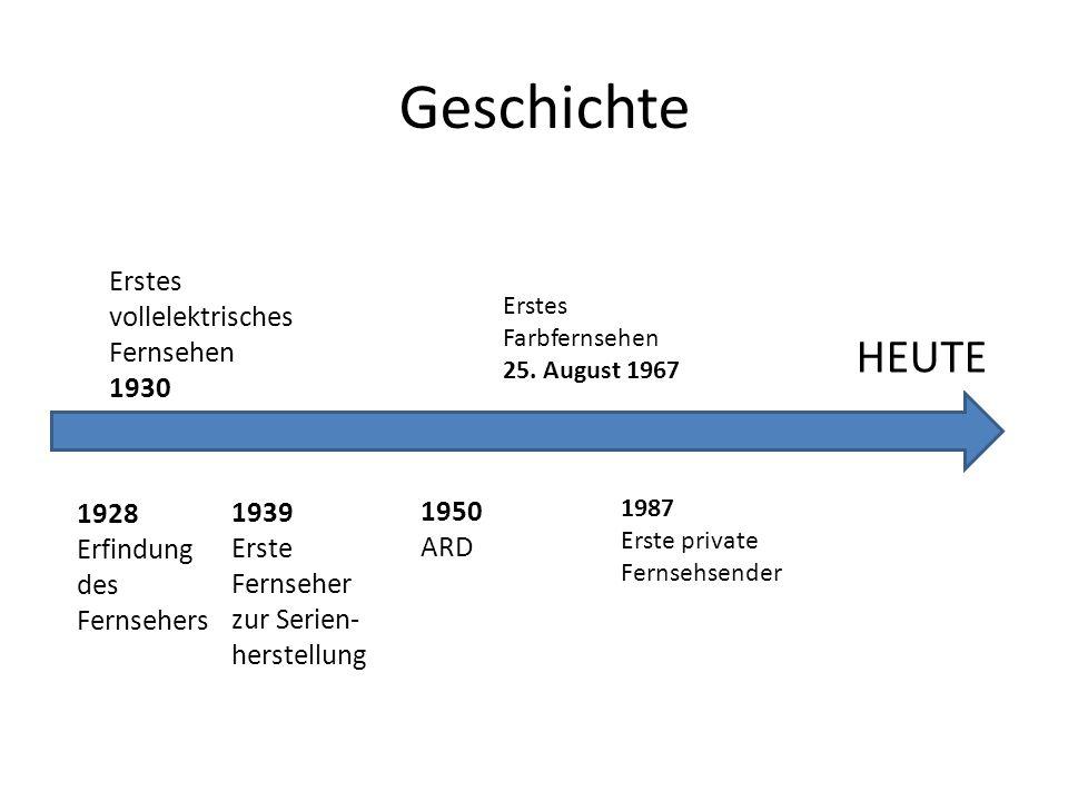 Geschichte HEUTE Erstes vollelektrisches Fernsehen 1930 1928 1939 1950