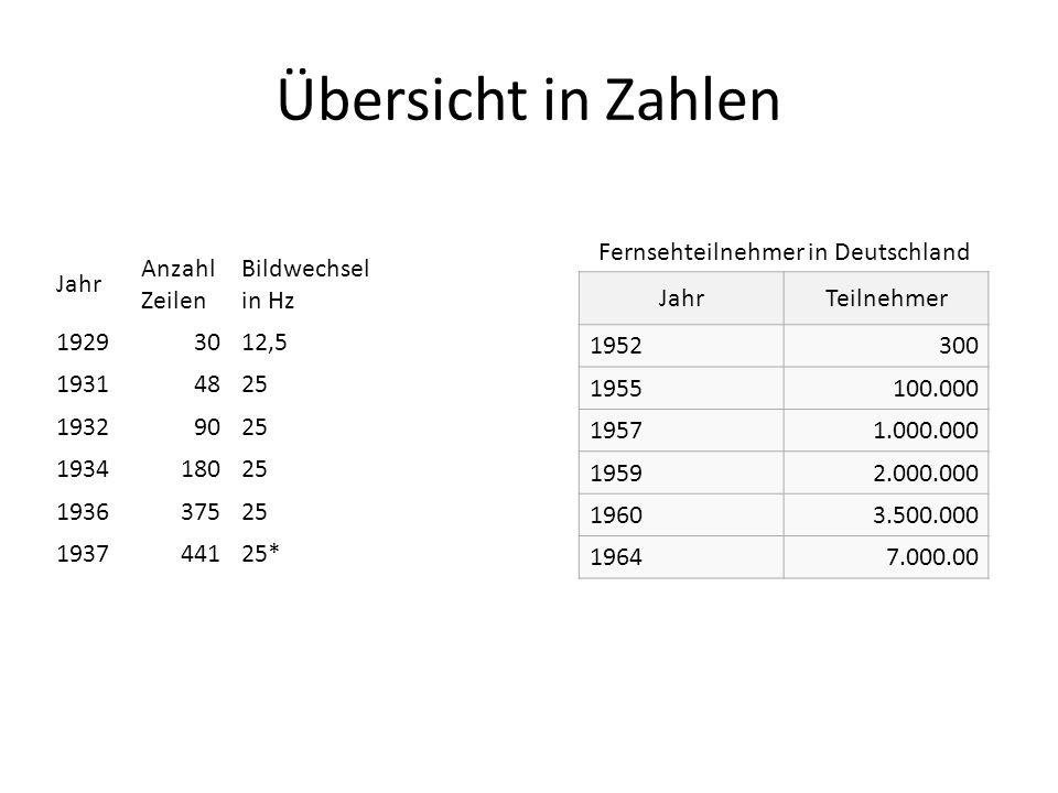 Übersicht in Zahlen Fernsehteilnehmer in Deutschland Jahr
