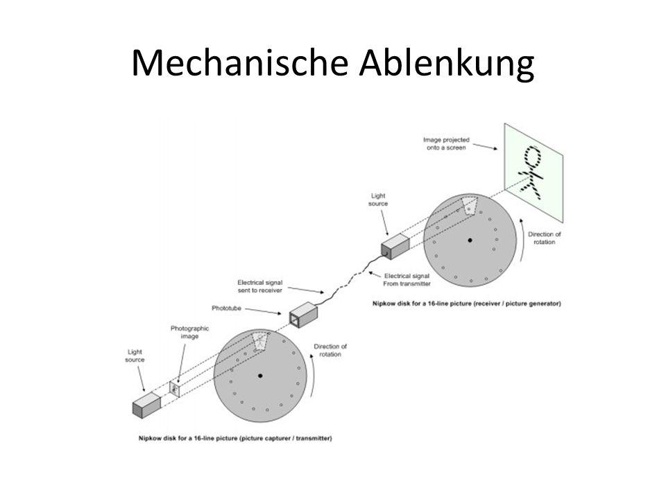 Mechanische Ablenkung
