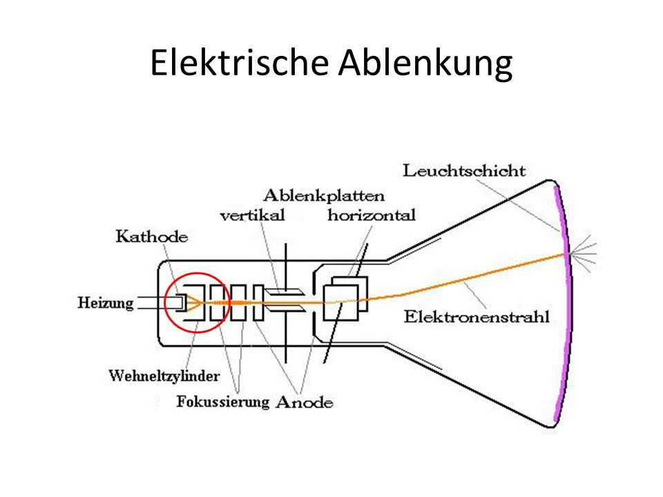 Elektrische Ablenkung