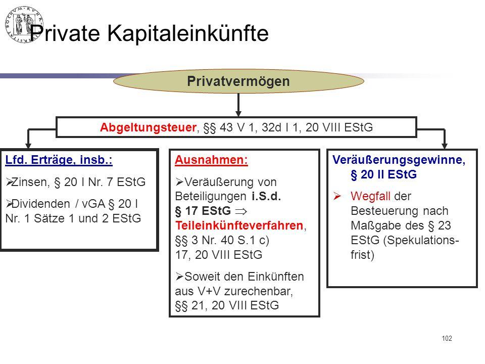 Private Kapitaleinkünfte