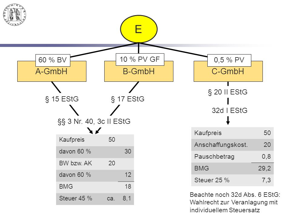 E A-GmbH B-GmbH C-GmbH 60 % BV 10 % PV GF 0,5 % PV § 20 II EStG