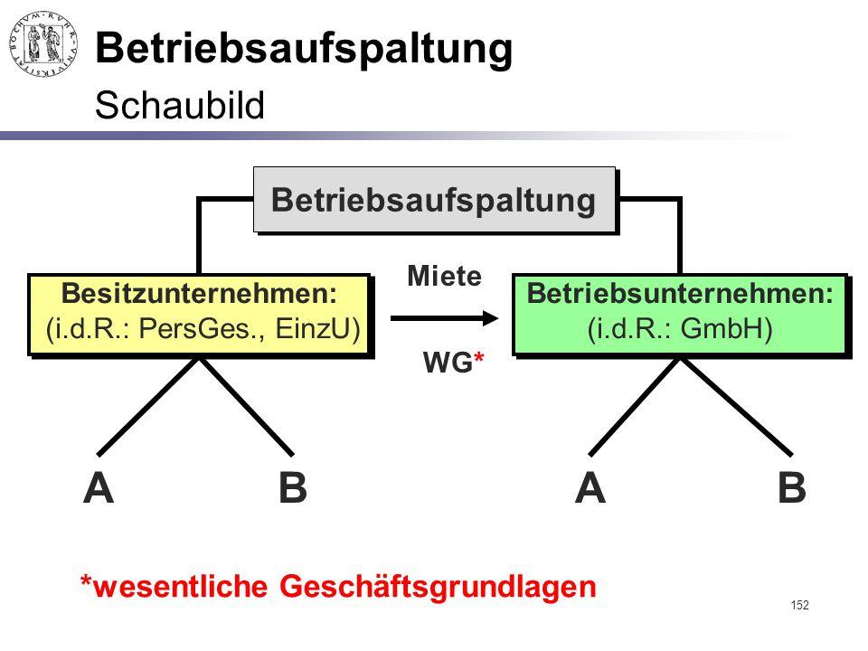 Betriebsaufspaltung Schaubild