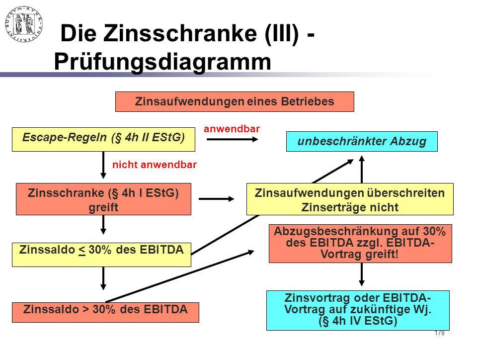 Die Zinsschranke (III) - Prüfungsdiagramm
