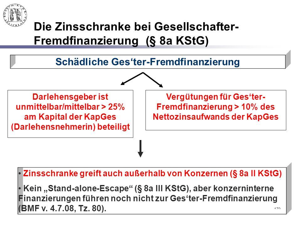 Die Zinsschranke bei Gesellschafter-Fremdfinanzierung (§ 8a KStG)