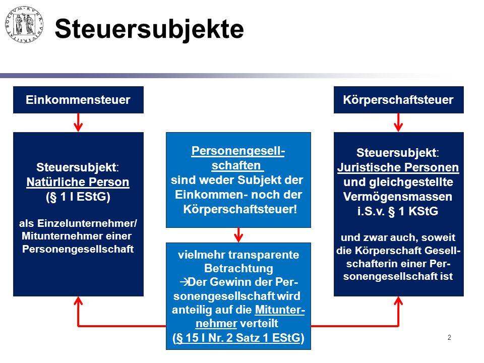 Steuersubjekte Einkommensteuer Körperschaftsteuer Steuersubjekt: