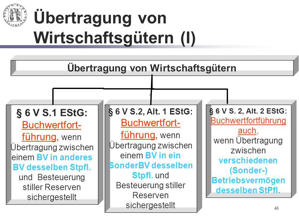 Übertragung von Wirtschaftsgütern (I)