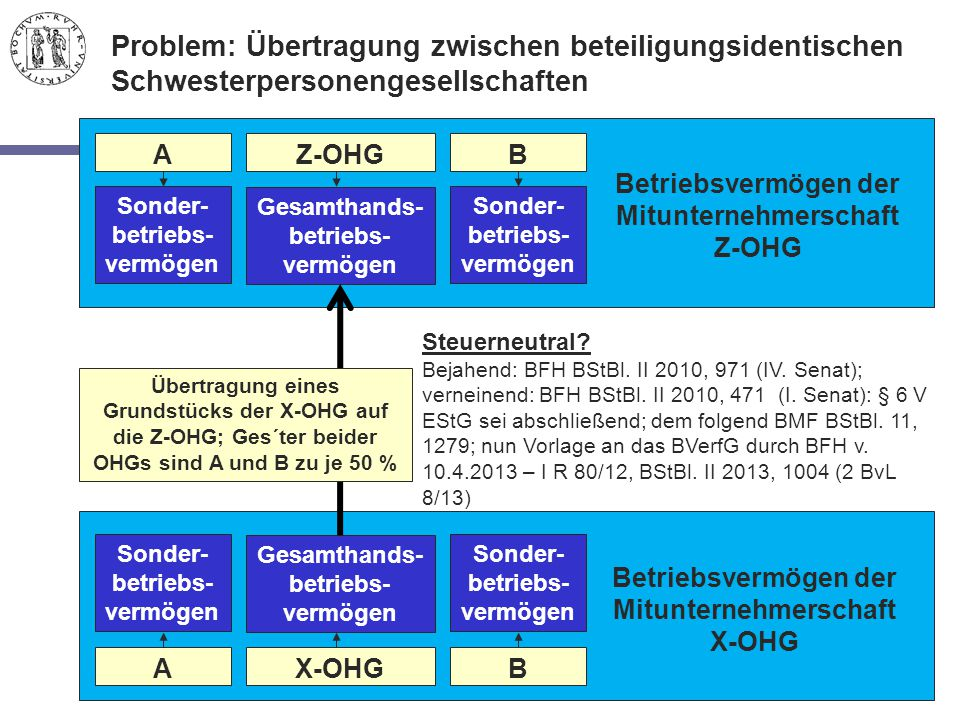 Problem: Übertragung zwischen beteiligungsidentischen Schwesterpersonengesellschaften