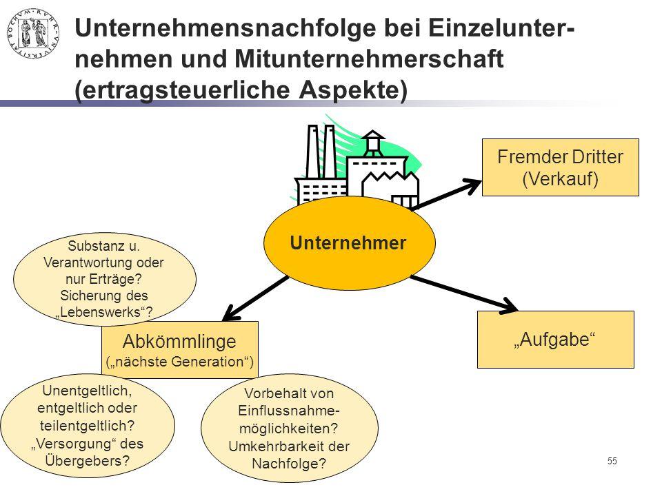 Unternehmensnachfolge bei Einzelunter-nehmen und Mitunternehmerschaft (ertragsteuerliche Aspekte)