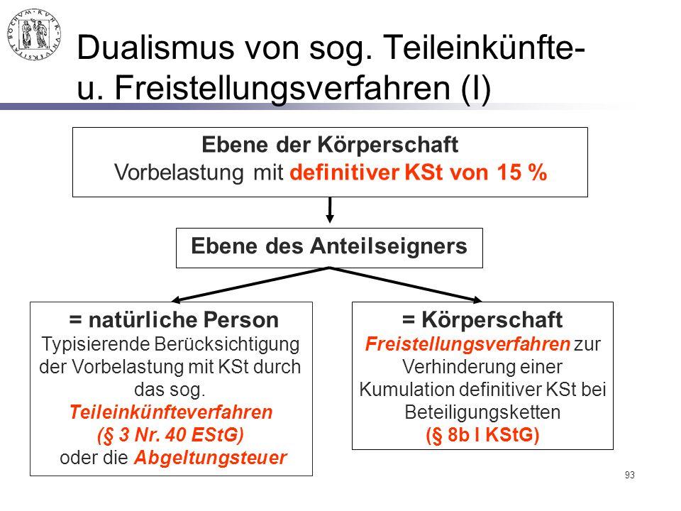 Dualismus von sog. Teileinkünfte- u. Freistellungsverfahren (I)