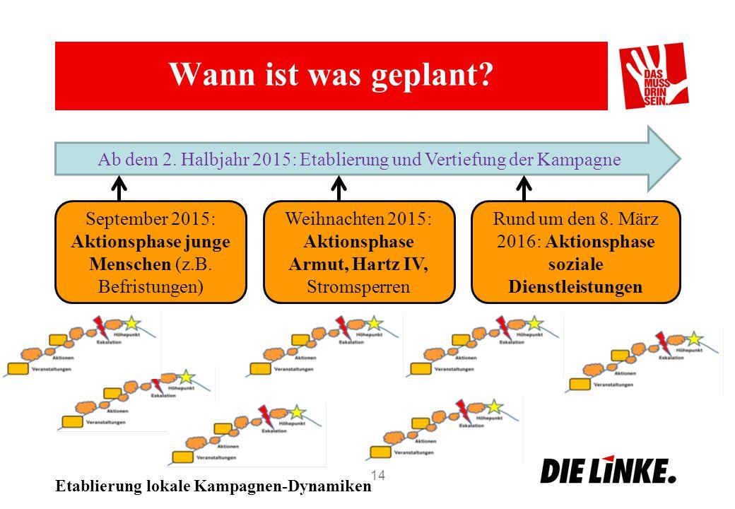 Wann ist was geplant Ab dem 2. Halbjahr 2015: Etablierung und Vertiefung der Kampagne.