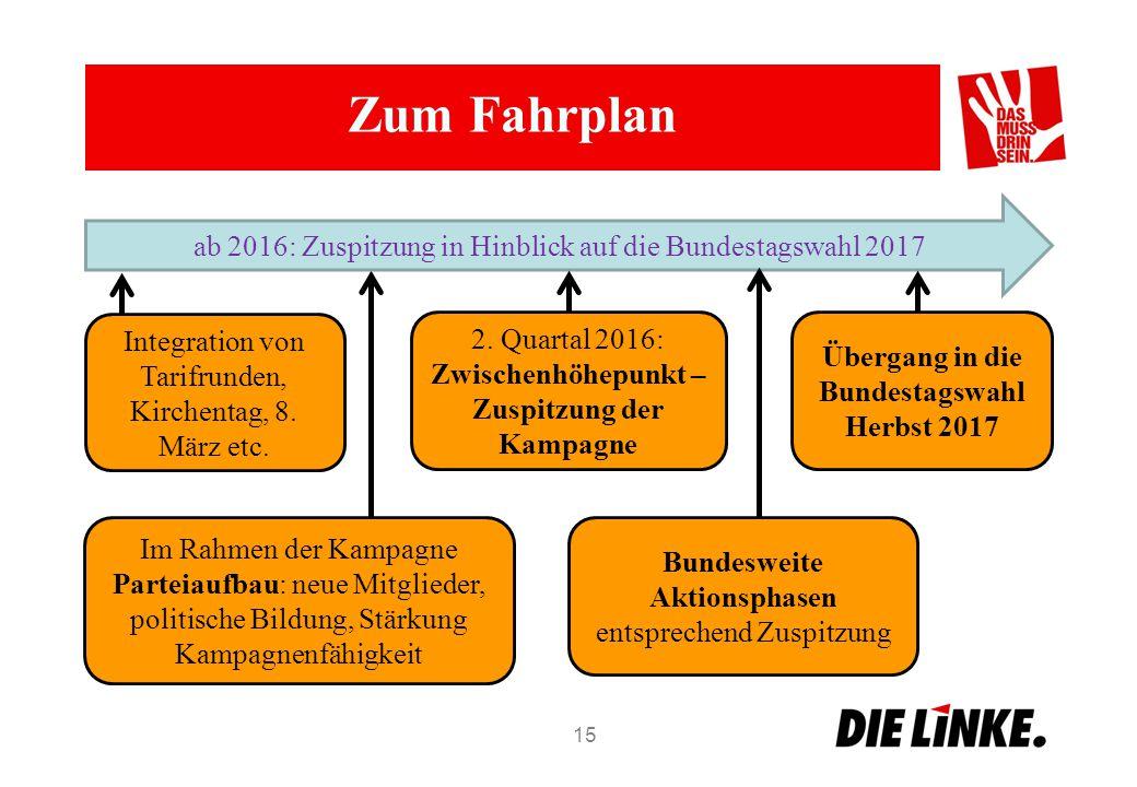 Übergang in die Bundestagswahl Herbst 2017