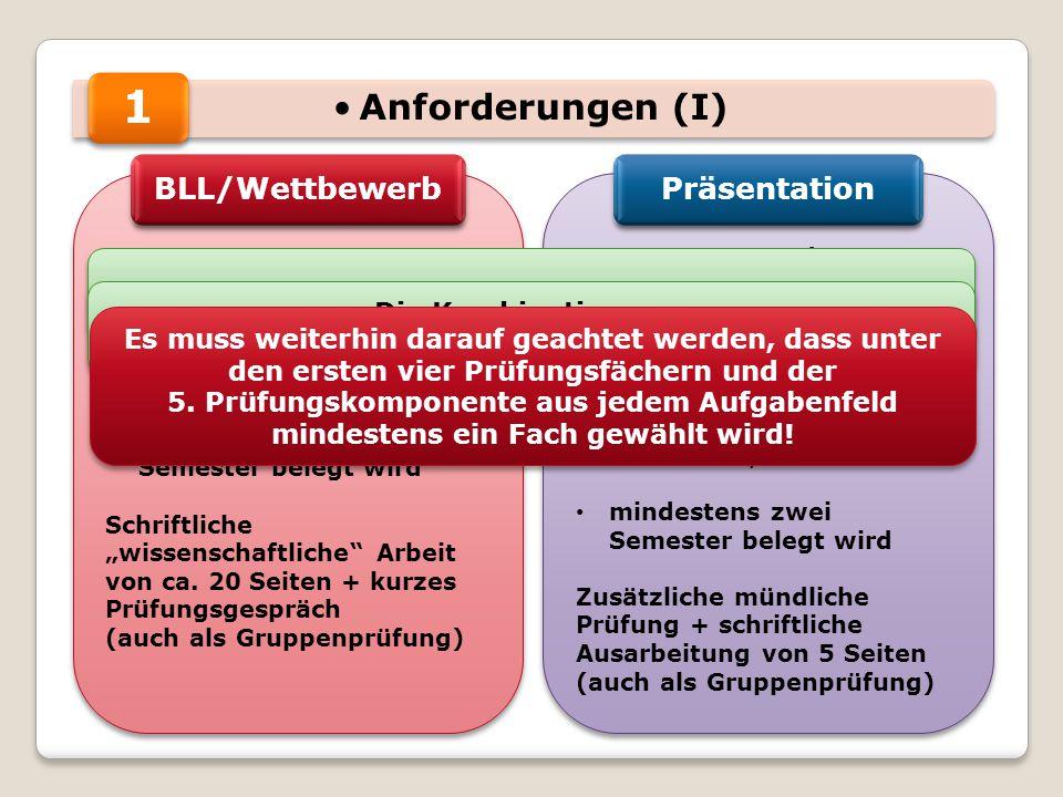 1 Anforderungen (I) BLL/Wettbewerb Präsentation