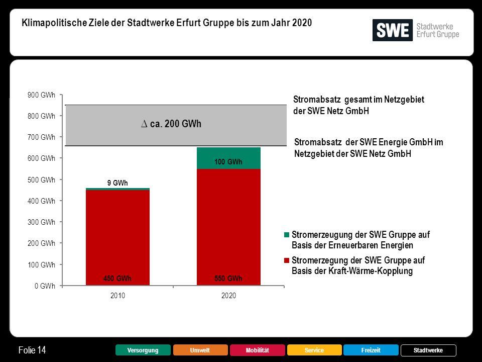 Klimapolitische Ziele der Stadtwerke Erfurt Gruppe bis zum Jahr 2020