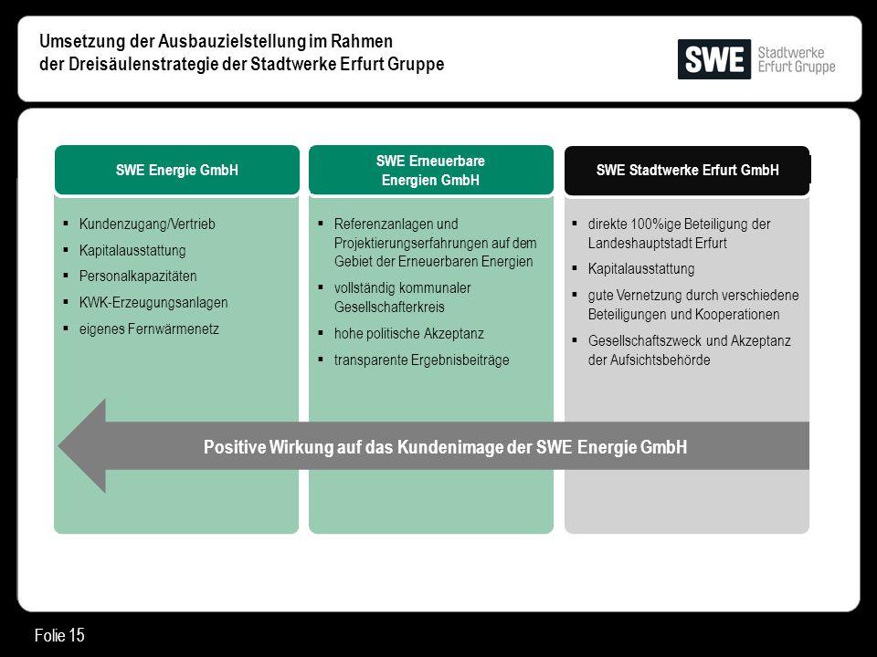 Positive Wirkung auf das Kundenimage der SWE Energie GmbH