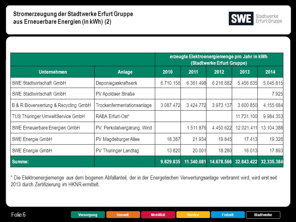 Stromerzeugung der Stadtwerke Erfurt Gruppe aus Erneuerbare Energien (in kWh) (2)