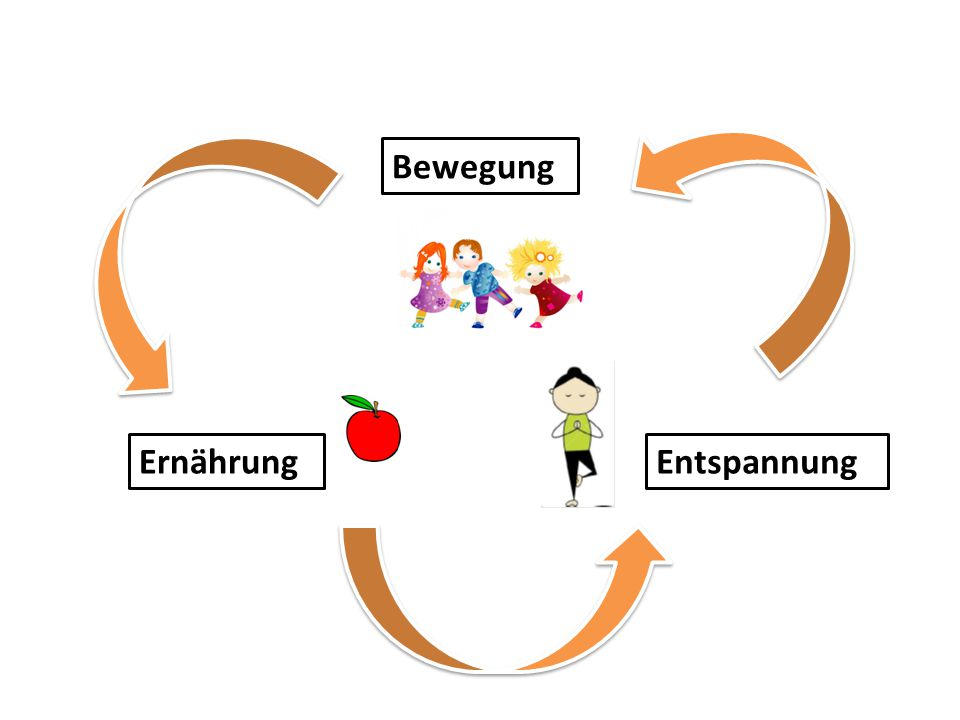 Bewegung Ernährung Entspannung