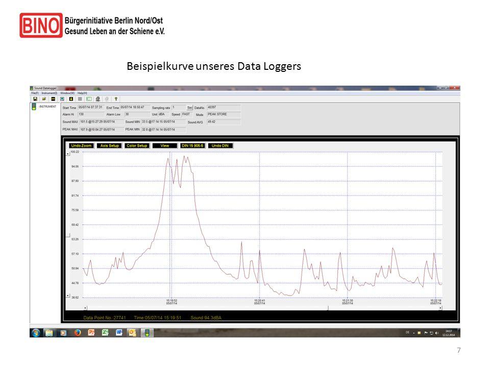 Beispielkurve unseres Data Loggers