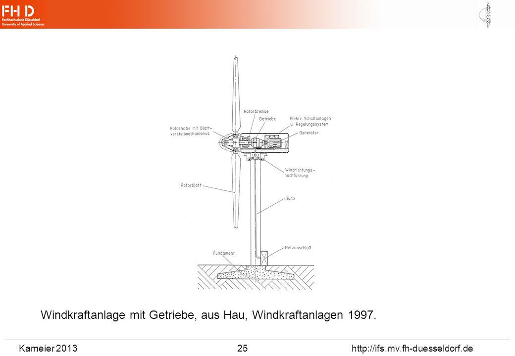Windkraftanlagen – Rotoren mit vertikaler Drehachse,