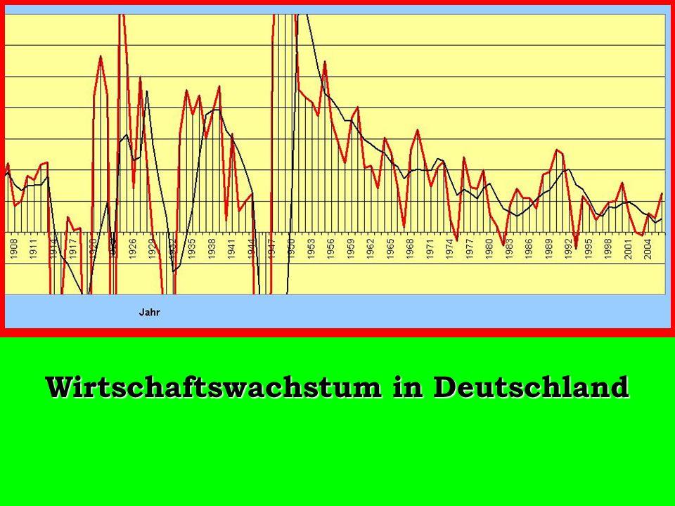Wirtschaftswachstum in Deutschland