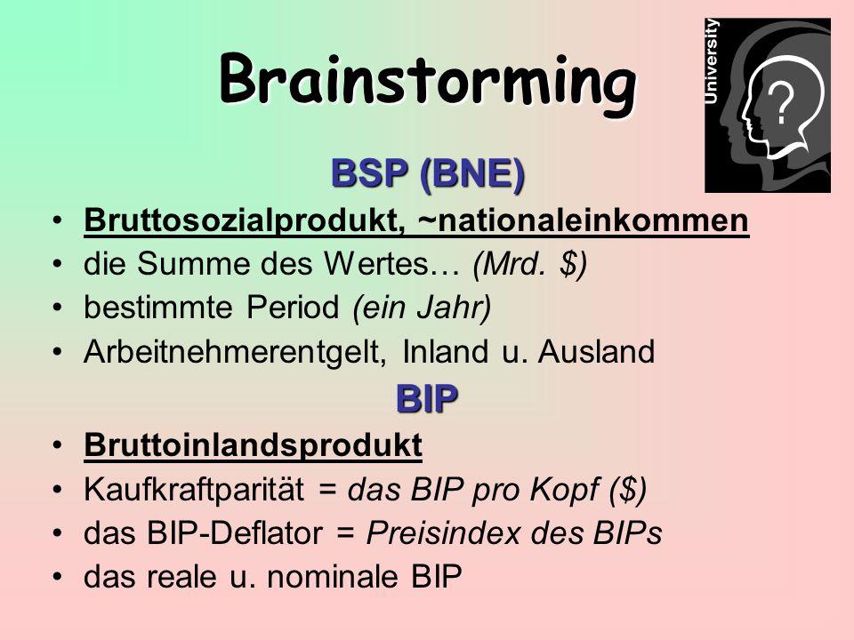 Brainstorming BSP (BNE) BIP Bruttosozialprodukt, ~nationaleinkommen