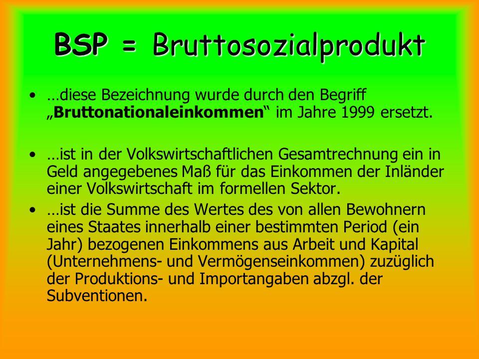 BSP = Bruttosozialprodukt