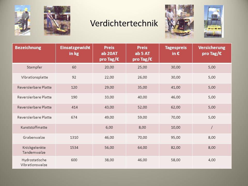 Verdichtertechnik Bezeichnung Einsatzgewicht in kg Preis ab 20AT